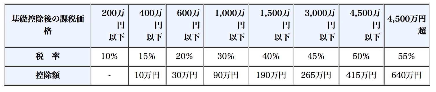 贈与税の速算表(特例贈与財産用))