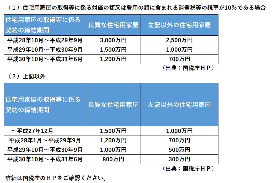 %e4%bd%8f%e5%ae%85%e5%8f%96%e5%be%97%e8%b3%87%e9%87%91