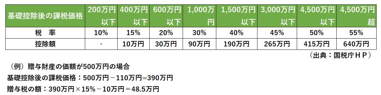%e8%b4%88%e4%b8%8e%e7%a8%8e%e9%80%9f%e7%ae%97%e8%a1%a8